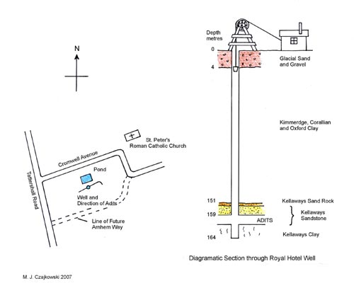 fig3_well_section